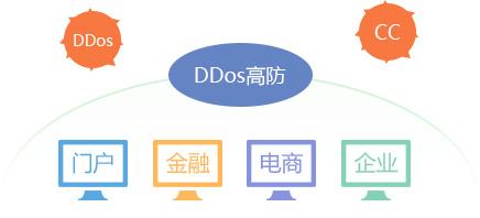 全面抵御任何类型的DDoS、CC攻击
