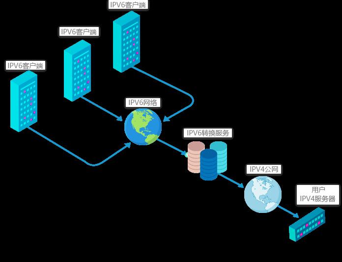 IPv6转换服务实现原理